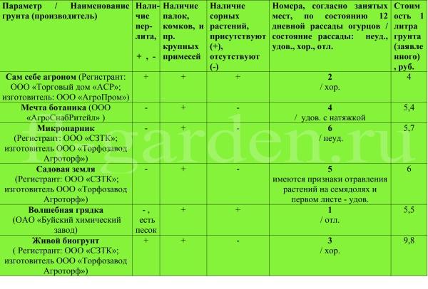 Таблица результатов тестирования универсальных грунтов для рассады некоторых торговых марок в 2020 году №2